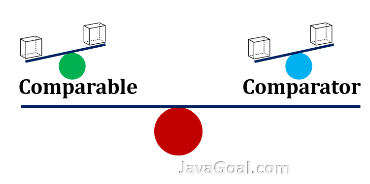 java comparable and comparator