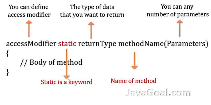 static method in java