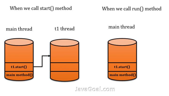 start() and run() method