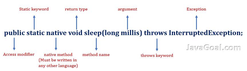 java thread sleep