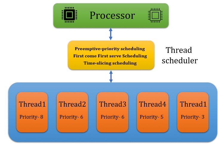 Thread scheduler in java