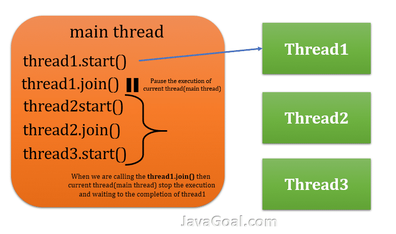 join() method in java