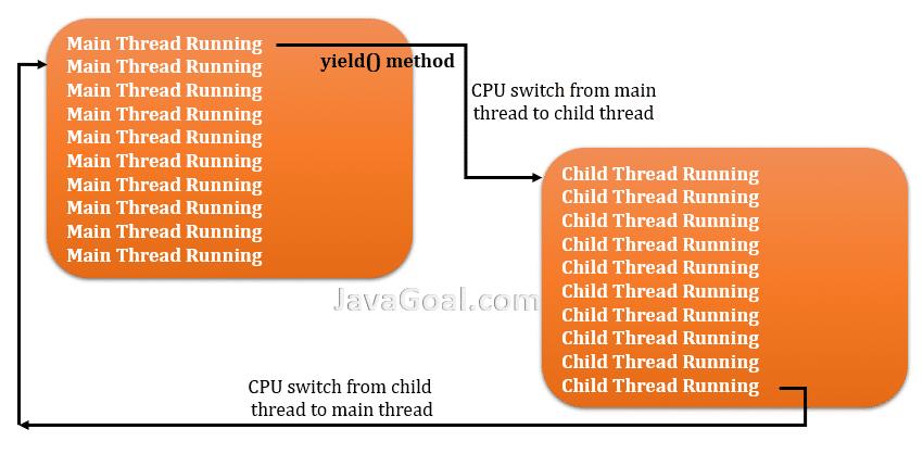 yield() method in java