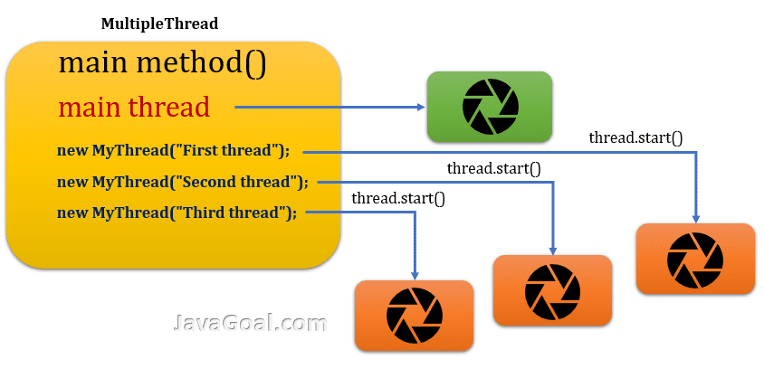 how to create multiple thread in java