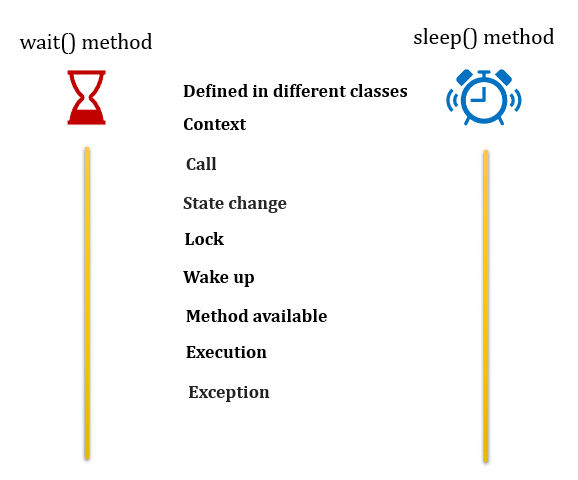 Difference between wait and sleep in java