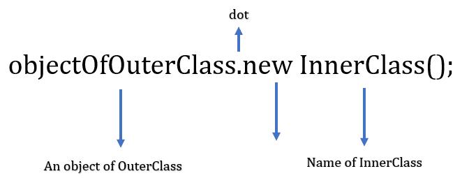 java member class