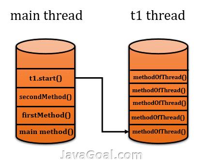 thread creation in java