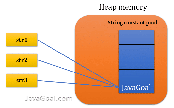 why string is immutable in java