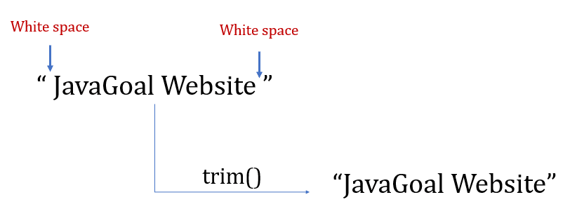 String trim in Java