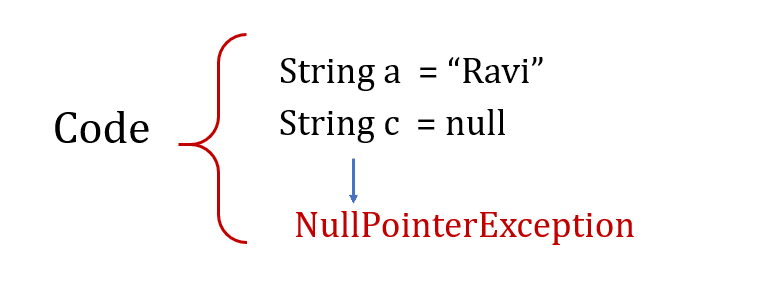 Unchecked exception in java