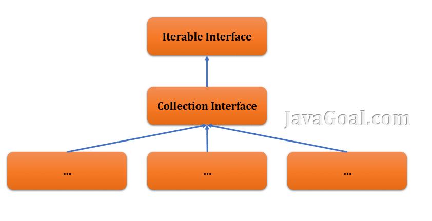 Java iterable interface