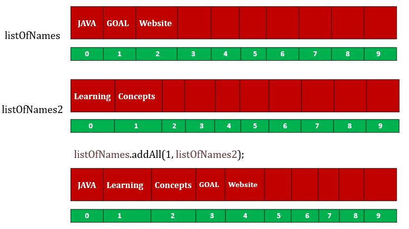 arraylist add() arraylist addAll()