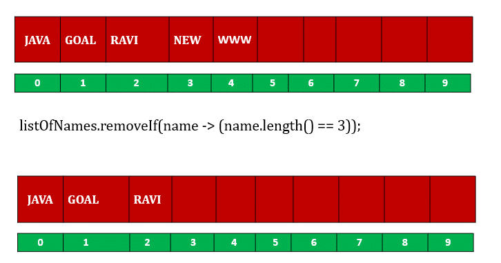 remove element from ArrayList java