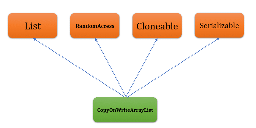 CopyOnWriteArrayList in java