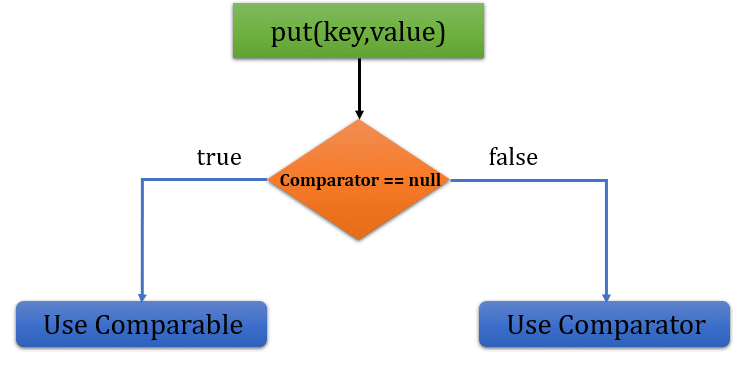 TreeSet internal working