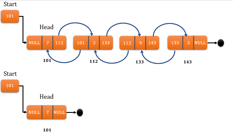 deletion in linked list