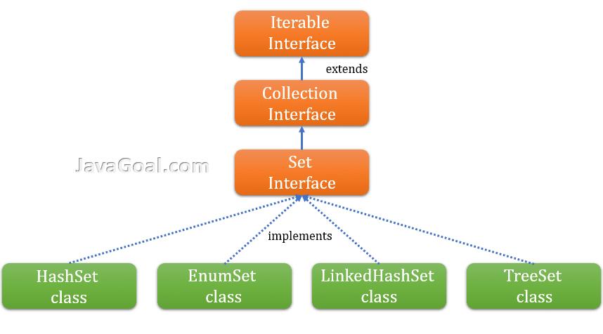 Java Set interface