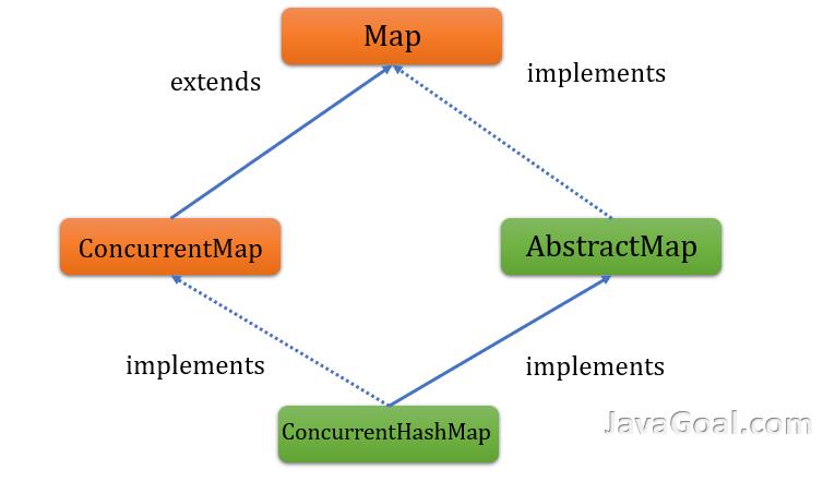 ConcurrentHashMap in java
