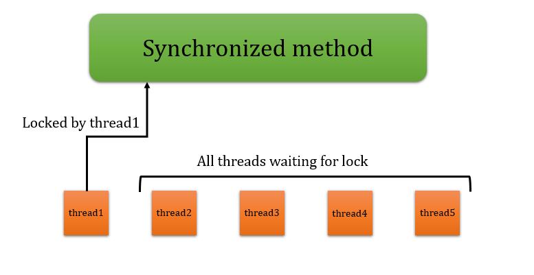 Synchronization in java