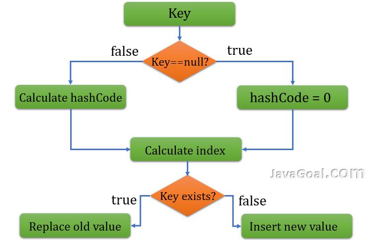 Internal working of HashMap