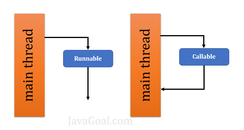 Callable and Future in java