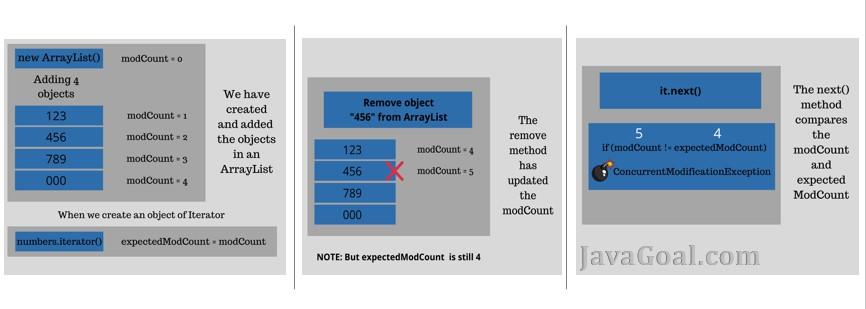 Concurrentmodificationexception in java